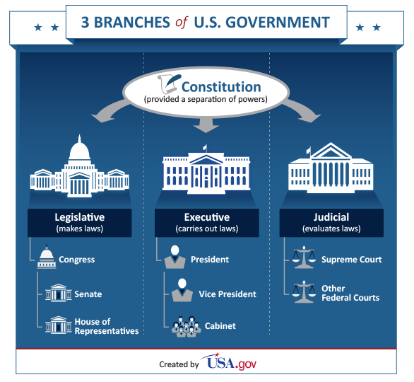 Image from http   www usa gov Agencies federal shtmlExecutive Branch Definition